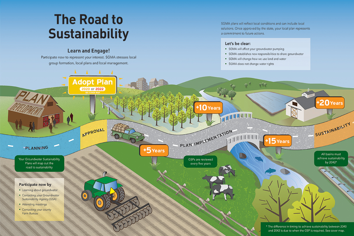 SGMA Road Map infographic
